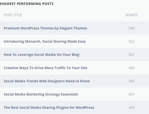 monarch plugin most shared content