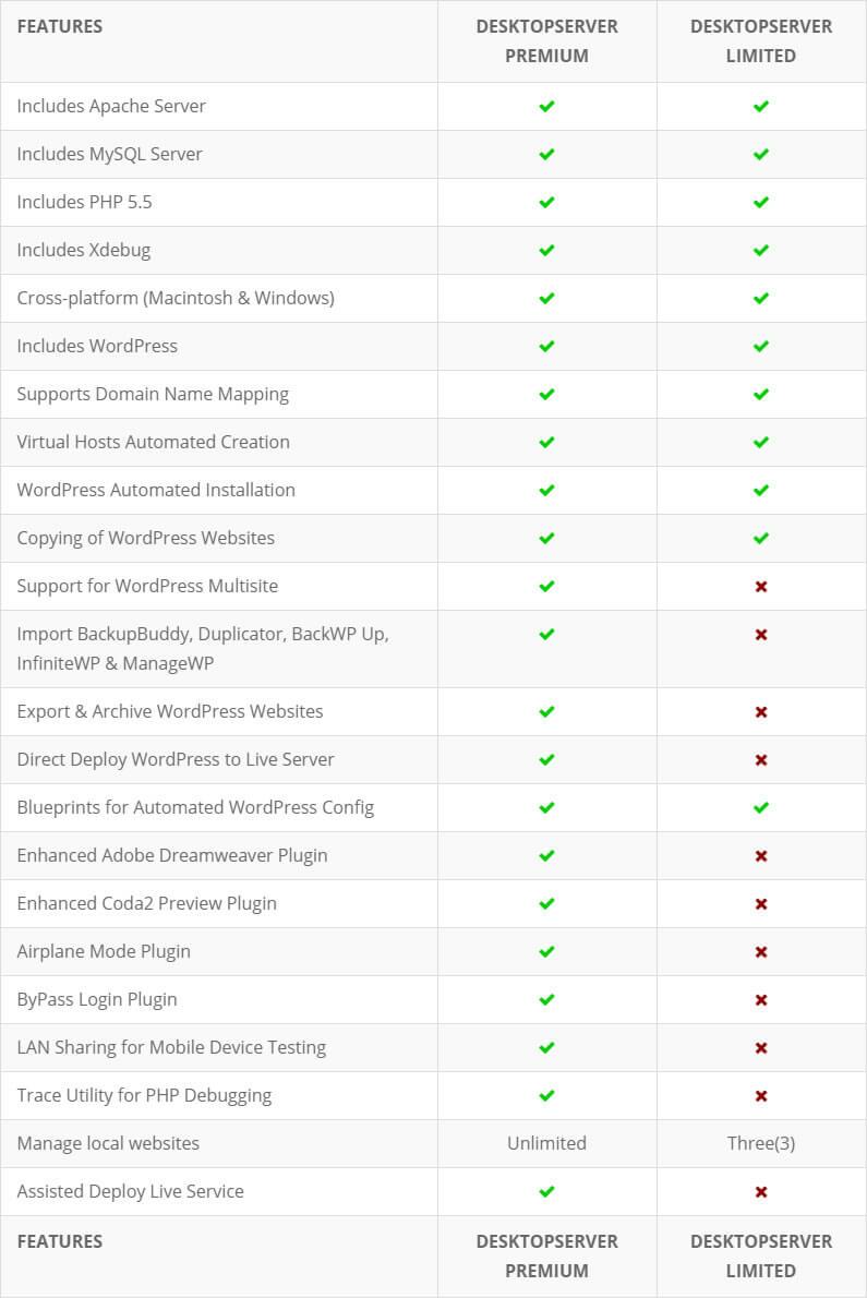 desktopserver comparison of premium and limited versions