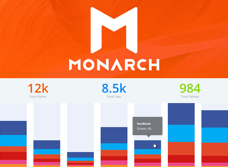 Monarch plugin: getting the most from your Social Stats